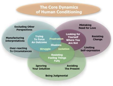 core dynamics of human conditioning